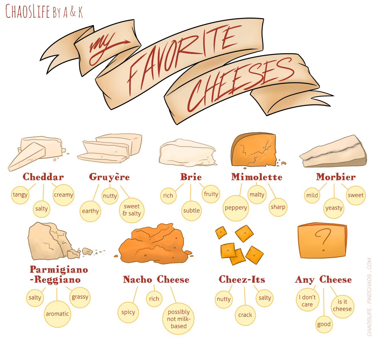 Cheese Chart